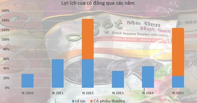 [Chân dung doanh nghiệp] Chỉ cần chế biến bột, Bích Chi mang lại lợi tức bình quân 73%/năm