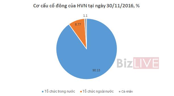 """Vietnam Airlines: """"Nghi án"""" lỗ khoảng 400 tỷ đồng trong quý IV/2016"""