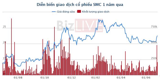 SMC: Chủ tịch HĐQT đã nâng tỷ lệ sở hữu lên 14,1%