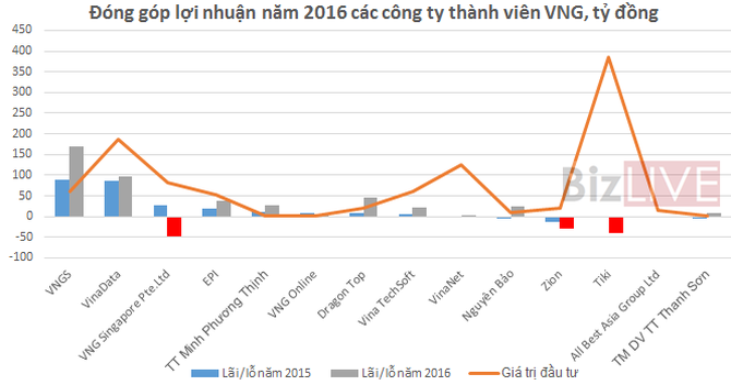 """""""Soi"""" kết quả hoạt động 16 công ty thành viên của VNG năm 2016"""