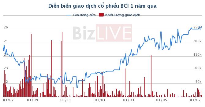 BCI: Thông qua ký kết chuyển nhượng một phần dự án tại xã Phong Phú giá gần 638 tỷ đồng