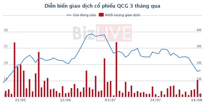 Tiếp tục bán ra cổ phiếu QCG, vợ chồng ông Hưng Gimiko không còn là cổ đông lớn