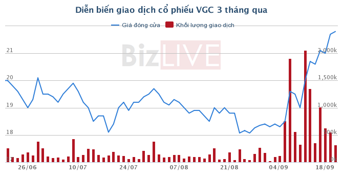 Nhóm đầu tư liên quan Vina Capital đã mua thêm 5 triệu cổ phiếu VGC