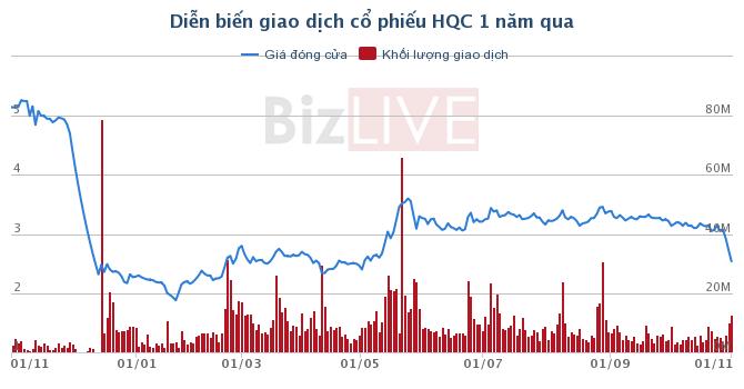 HQC: Quyết mua tối đa 10 triệu cổ phiếu làm cổ phiếu quỹ