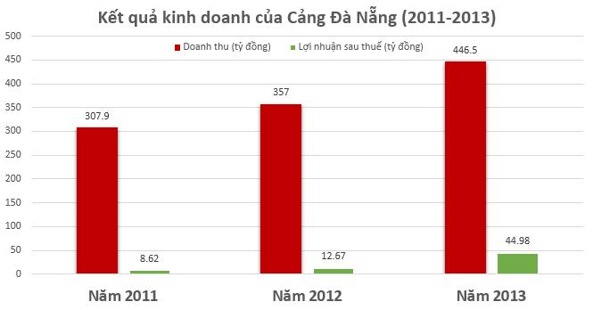 IPO Cảng Đà Nẵng: Giá khởi điểm 11.400 đồng/cổ phần