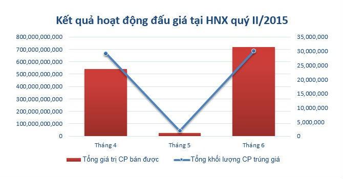 Quý II/2015, đấu giá trên HNX thu về 1.281 tỷ đồng