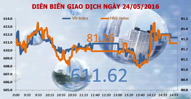 """Chứng khoán chiều 24/5: """"Hồi tỉnh"""" sau 4 phiên giảm, khối ngoại mua mạnh FLC, MBB, HHS"""