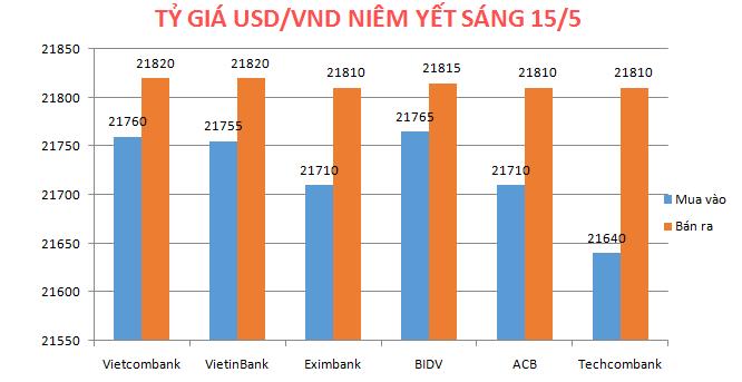 Sáng 15/5: Tỷ giá USD/VND tăng phiên thứ 5 liên tiếp
