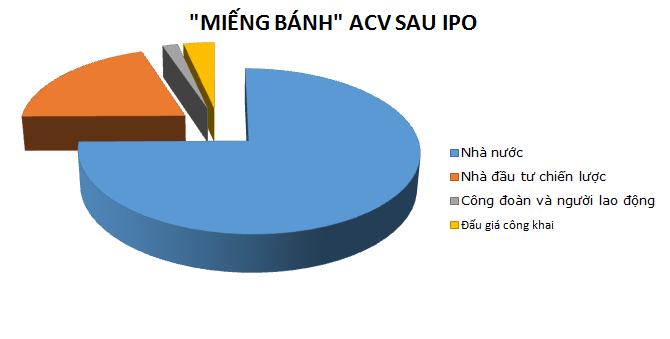 """""""Chân dung"""" ACV sau thương vụ IPO lịch sử"""
