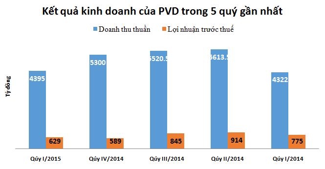 PVD lãi 503 tỷ đồng quý I/2015