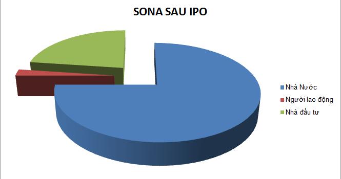 Ngày 29/5, SONA sẽ IPO 2,2 triệu cổ phần