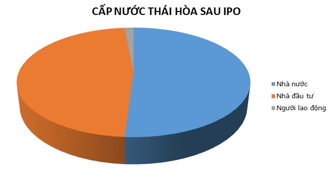 Cấp nước Thái Hòa đấu giá hơn 2,1 triệu cổ phiếu