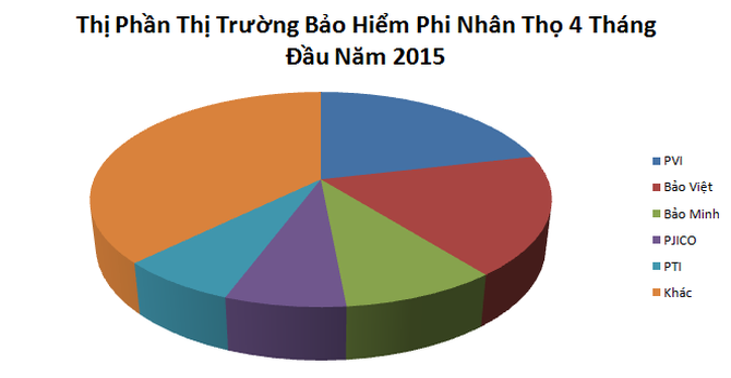 Thị trường bảo hiểm phi nhân thọ: PVI, Bảo Việt tiếp tục dẫn đầu