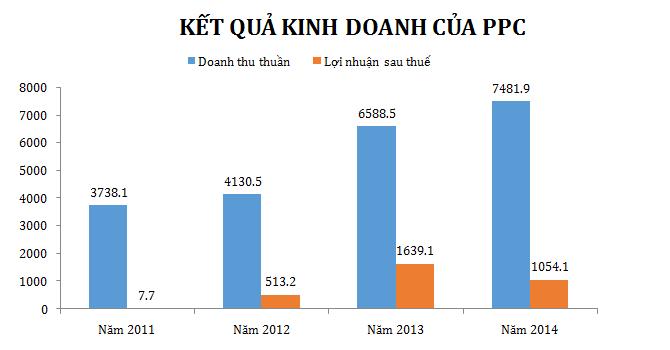 PPC: Lợi nhuận 2015 có thể giảm 33% do lãi chênh lệch tỷ giá giảm