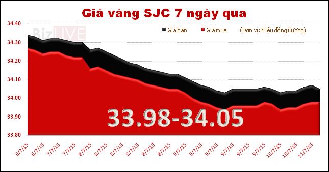 Vàng SJC tăng giá mua, giảm giá bán kích cầu?