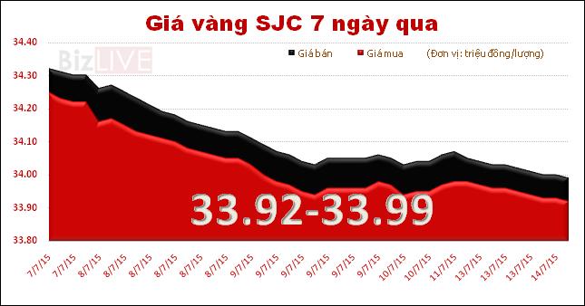 Giá vàng mất đà, lùi về mốc 34 triệu đồng/lượng