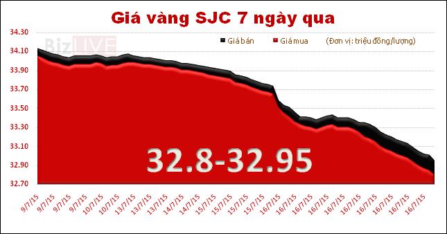 Giá vàng SJC mất mốc 33 triệu đồng/lượng