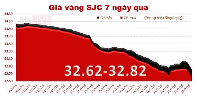 """Giá vàng """"cắm đầu"""" giảm còn 32,8 triệu/lượng, cao hơn thế giới 2,64 triệu"""
