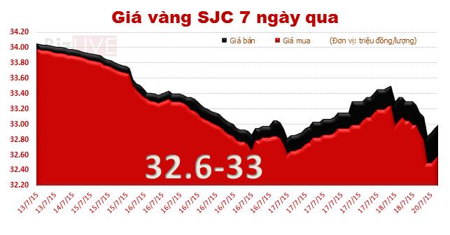 Giá vàng lại mất đà, về mốc 33 triệu đồng/lượng