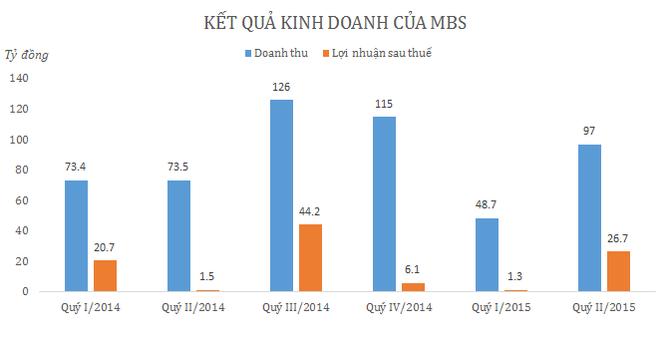 Quý II, lợi nhuận MBS tăng vọt nhờ mảng tự doanh