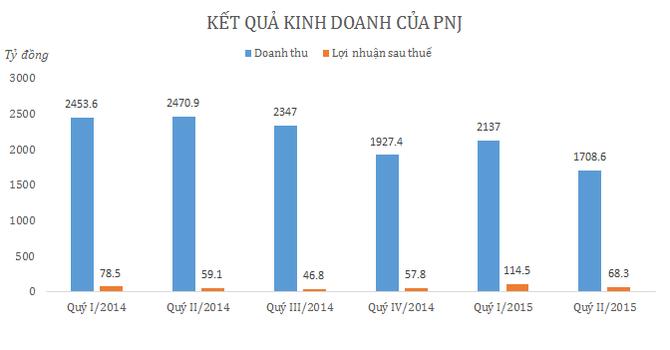 PNJ: Công ty mẹ quý II lãi 68 tỷ đồng