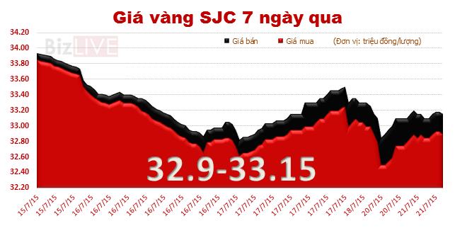 Giá vàng trong nước tiếp tục tăng, chênh gần 4 triệu đồng/lượng so với thế giới