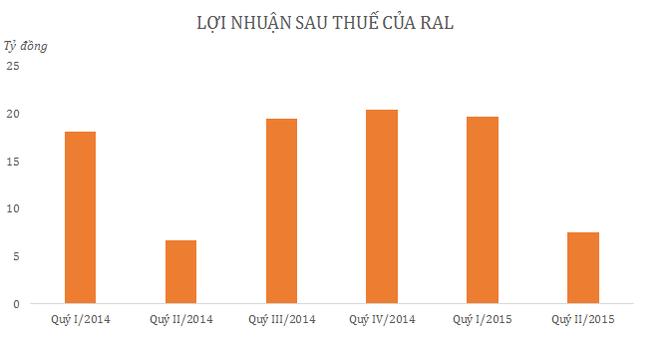 Quý II/2015, Rạng Đông báo lãi 7,5 tỷ đồng