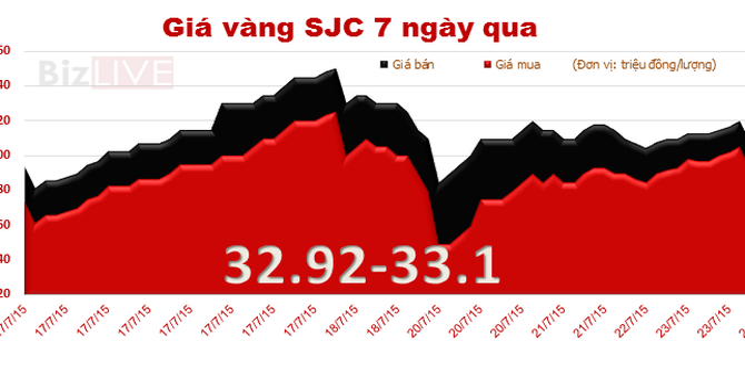 Chênh lệch tới 4,39 triệu đồng/lượng, giá vàng trong nước đi ngược chiều thế giới