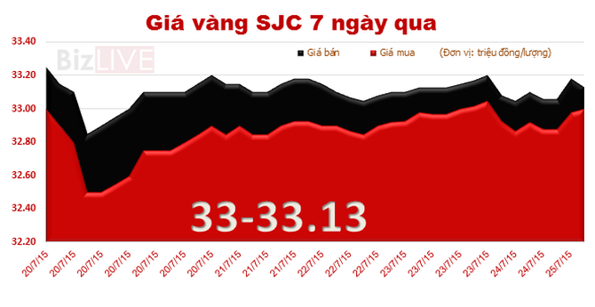 Đầu tuần, giá vàng giảm nhẹ, chênh với thế giới lên 4,11 triệu đồng/lượng