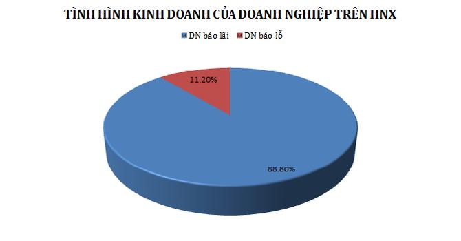 HNX: Gần 89% doanh nghiệp báo lãi trong quý II/2015