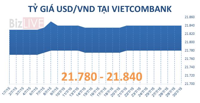 """Sáng 30/7: Tỷ giá """"bất động"""" sau tuyên bố của Thống đốc Nguyễn Văn Bình"""