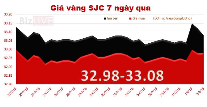 Mở đầu tháng 8, giá vàng trong nước lại giảm nhẹ