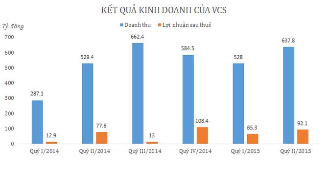 Quý II/2015, Vicostone báo lãi 92 tỷ đồng