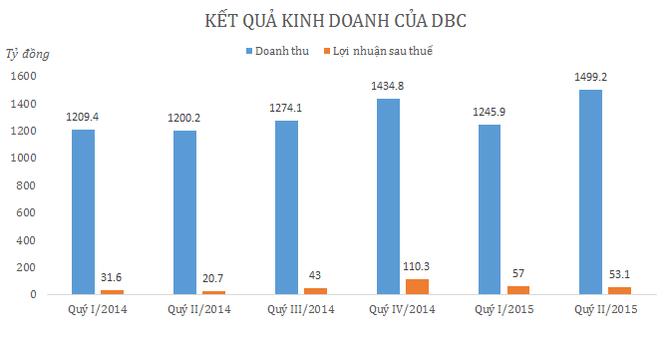Dabaco: Lãi quý II/2015 tăng vọt nhờ mảng sản xuất giống