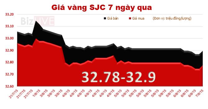 Vàng SJC tiếp tục mất giá, chênh với thế giới 4,12 triệu đồng/lượng