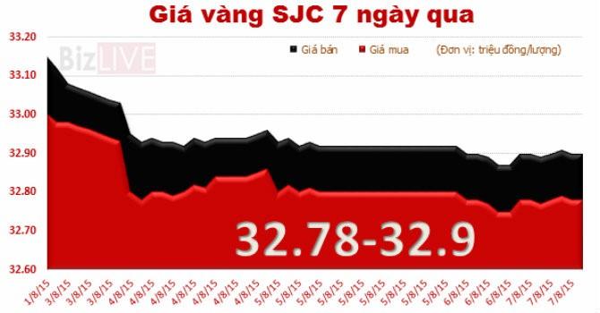 """Tuần đầu tháng 8, giá vàng SJC """"bốc hơi"""" 200 nghìn/lượng"""