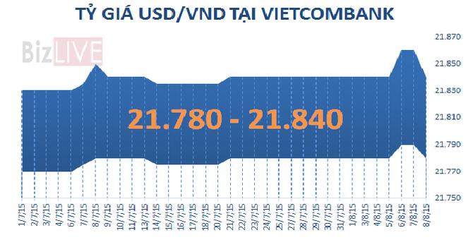 Sáng 8/8: Vietcombank giảm giá mạnh đồng USD