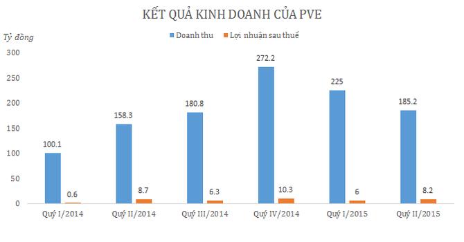 6 tháng, PVE báo lãi hơn 14 tỷ đồng, hoàn thành 43,4% kế hoạch