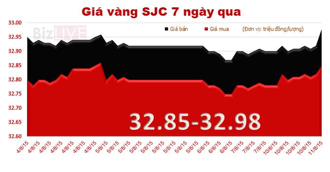 Giá vàng SJC tăng theo thế giới, áp sát mốc 33 triệu đồng/lượng