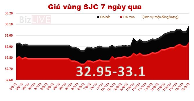 Giá vàng SJC đột ngột tăng mạnh, vượt qua mốc 33 triệu đồng/lượng