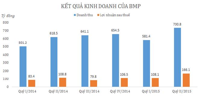 Quý II/2015, Nhựa Bình Minh lãi hơn 166 tỷ đồng, tăng 59%