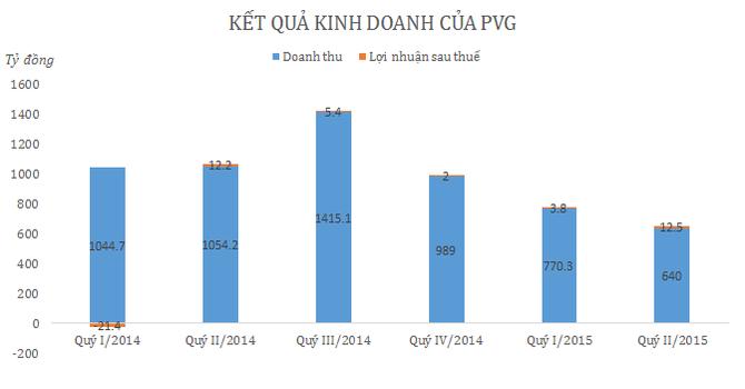6 tháng, PVG báo lãi 16,4 tỷ đồng, hoàn thành 92,66% mục tiêu