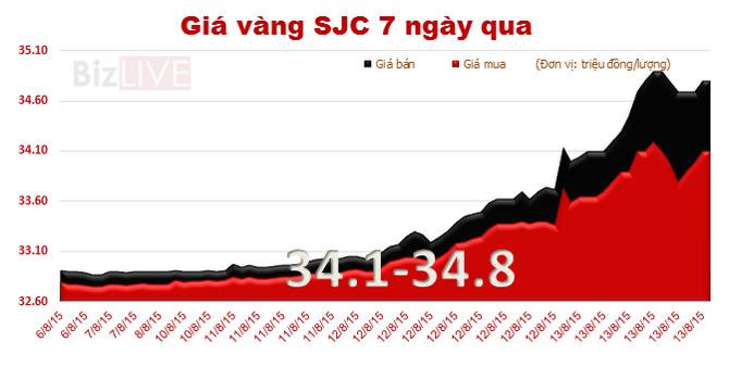 Giá vàng SJC phi mã, lên 34,8 triệu đồng/lượng