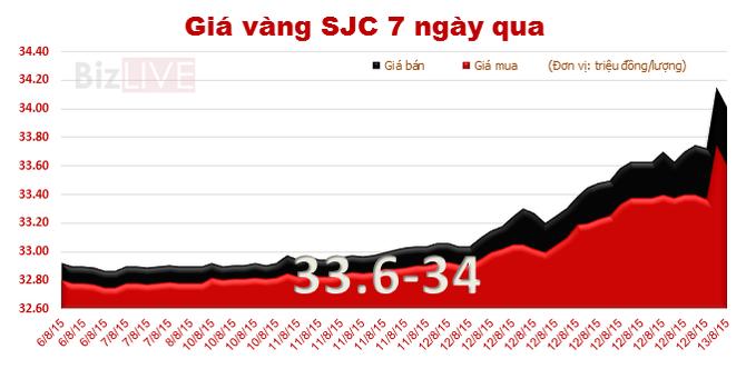 Giá vàng SJC tăng vọt lên 34 triệu đồng/lượng