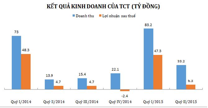 6 tháng, TCT báo lãi 54 tỷ đồng