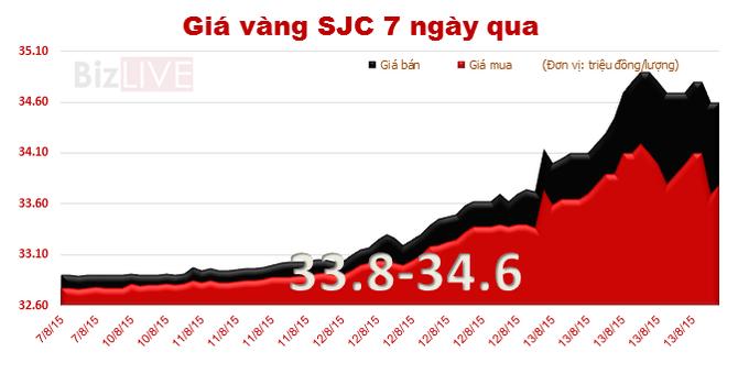 Đà tăng đứt quãng, giá vàng SJC lùi về 34,6 triệu đồng/lượng