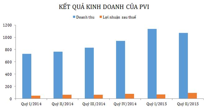 Quý II/2015, PVI báo lãi hơn 90 tỷ đồng