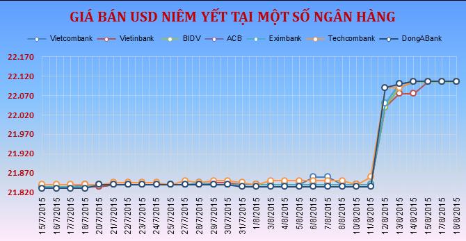 Sáng 18/8: Vietinbank đẩy giá mua USD lên 22.070 đồng