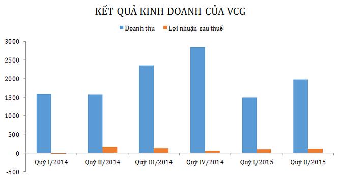 6 tháng, Vinaconex báo lãi hơn 239 tỷ đồng, hoàn thành 68,4% kế hoạch năm
