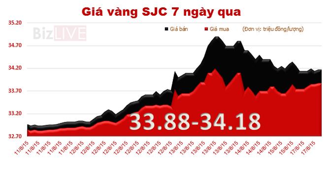 Sáng 18/8, vàng SJC tăng mạnh giá mua vào